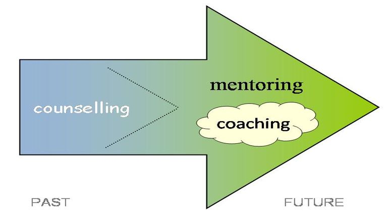 Counselling, Mentoring or Coaching koi hi zaw?